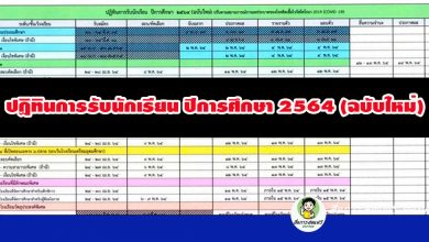 สพฐ. แจ้งเขตพื้นที่การศึกษาทั่วประเทศ ให้สถานศึกษาในสังกัด เลื่อนการสอบคัดเลือก การจับฉลาก การประกาศผล การรายงานตัว และการมอบตัว ปีการศึกษา 2564