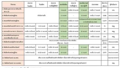 แผนการสรรหาบุคลากรสังกัด สพฐ.ประจำปีงบประมาณ2565